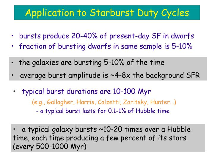 Application to Starburst Duty Cycles