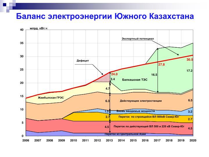 Баланс электроэнергии Южного Казахстана