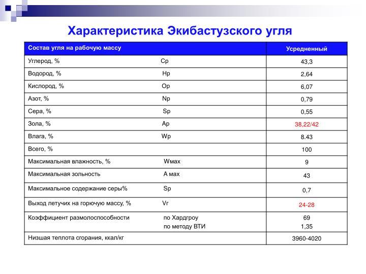Характеристика Экибастузского угля