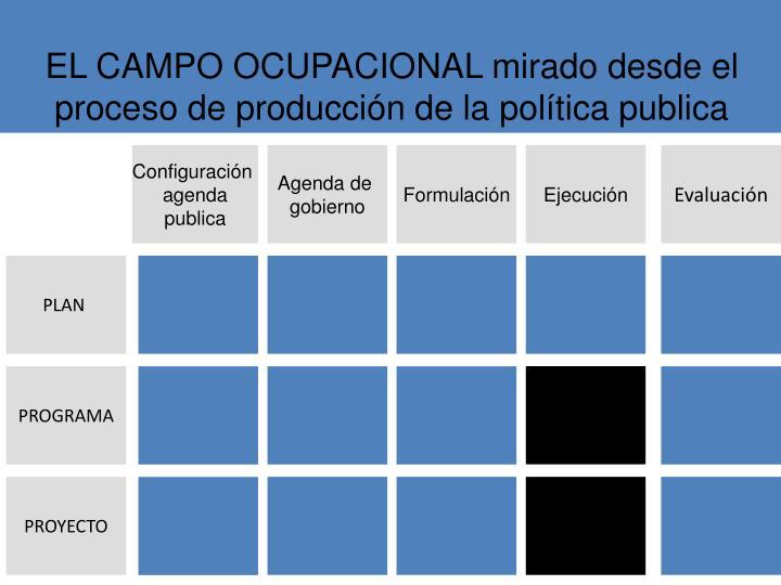 EL CAMPO OCUPACIONAL mirado desde el proceso de producción de la política publica