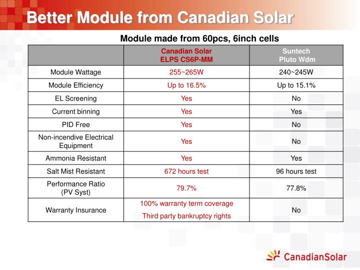 Better Module from Canadian Solar