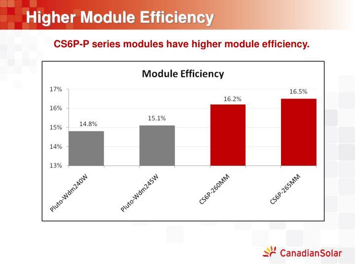 Higher Module Efficiency