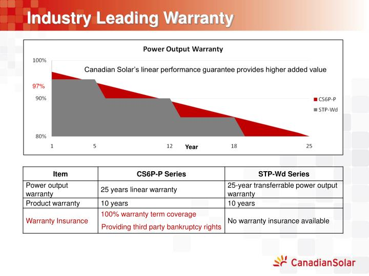 Industry Leading Warranty
