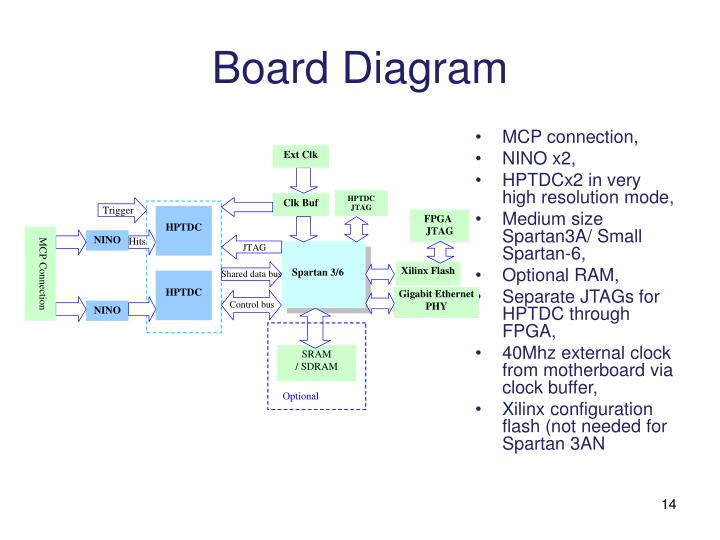 Board Diagram