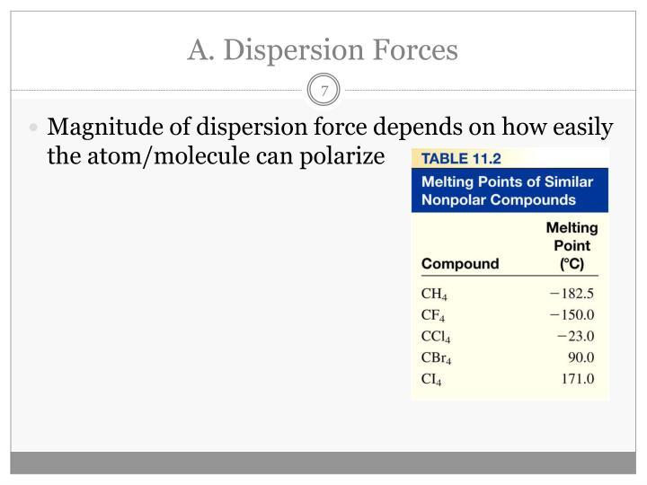 A. Dispersion Forces