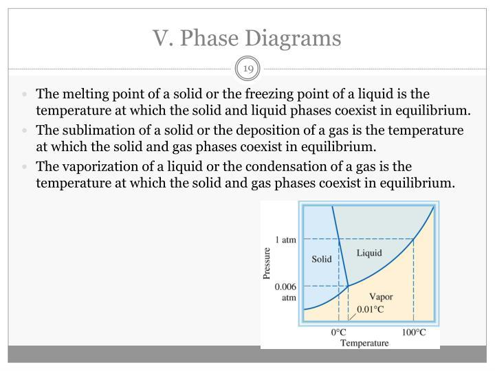 V. Phase Diagrams