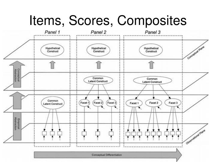 Items, Scores, Composites