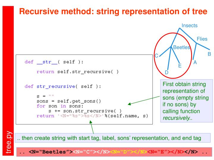 Recursive method: string representation of tree
