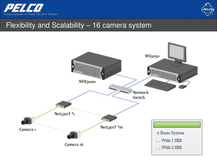 Flexibility and Scalability – 16 camera system