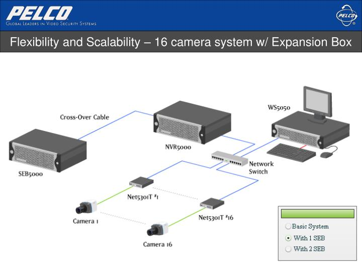 Flexibility and Scalability – 16 camera system w/ Expansion Box