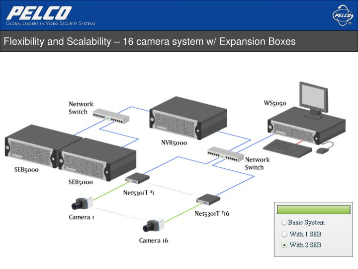 Flexibility and Scalability – 16 camera system w/ Expansion Boxes