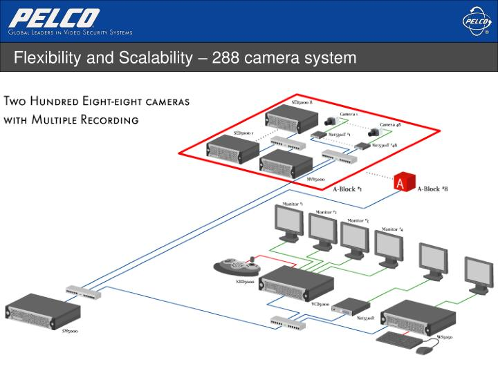 Flexibility and Scalability – 288 camera system