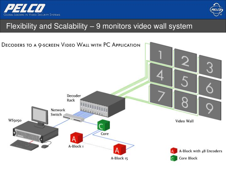 Flexibility and Scalability – 9 monitors video wall system