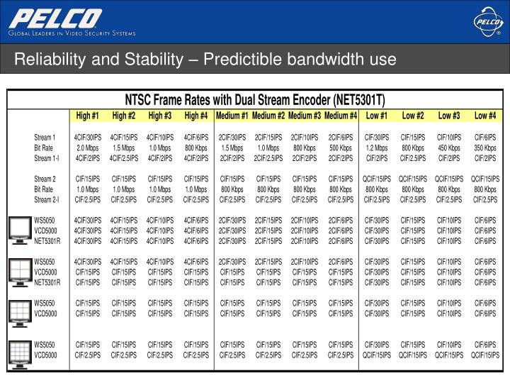 Reliability and Stability – Predictible bandwidth use