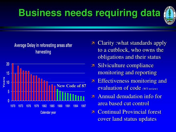 Business needs requiring data