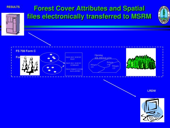 Forest Cover Attributes and Spatial
