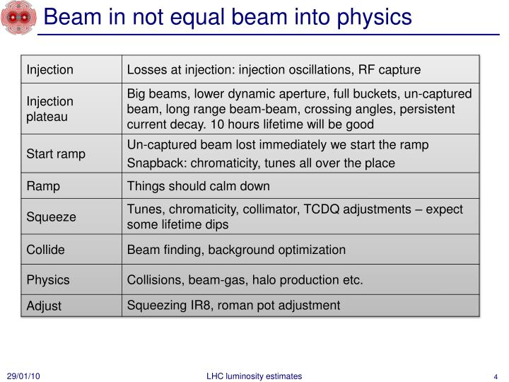 Beam in not equal beam into physics
