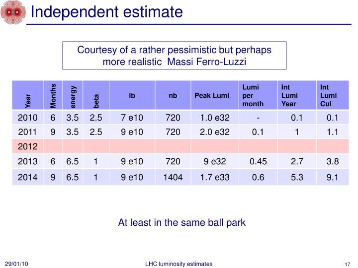Independent estimate