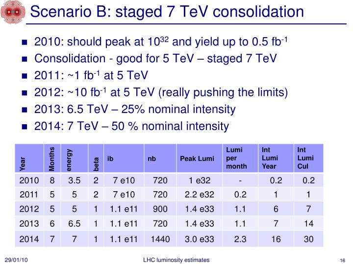 Scenario B: staged 7 TeV consolidation