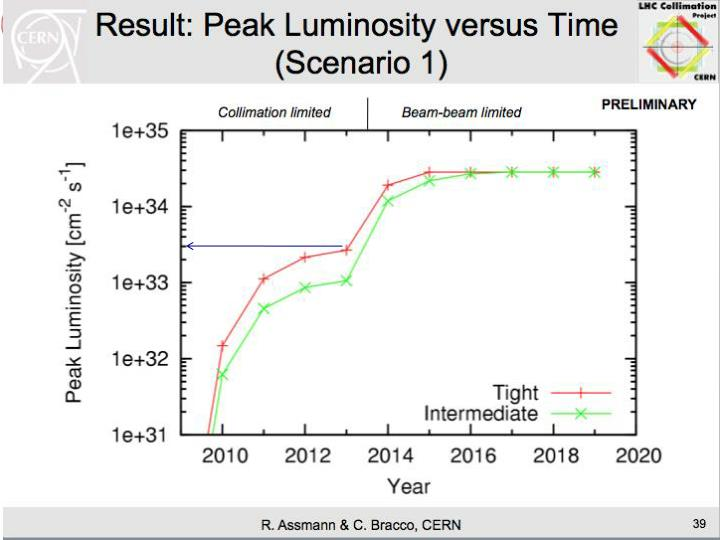 LHC luminosity estimates