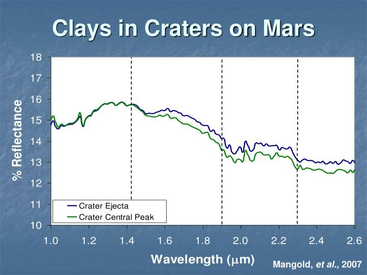 Clays in Craters on Mars