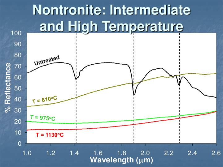 Nontronite: Intermediate and High Temperature