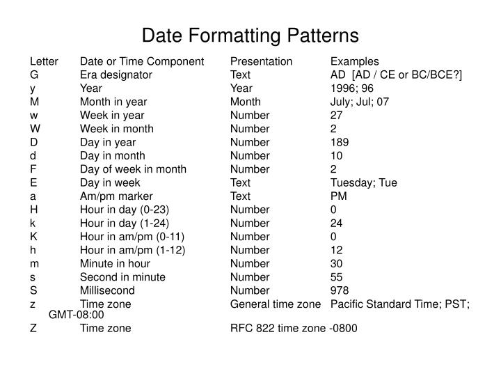 Date Formatting Patterns