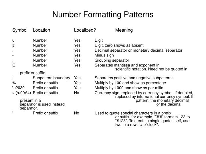 Number Formatting Patterns
