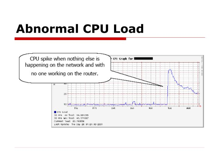 Abnormal CPU Load