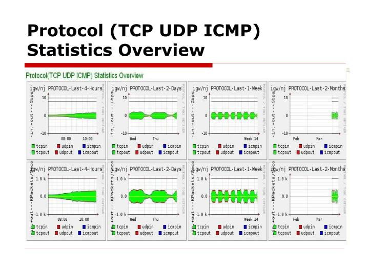Protocol (TCP UDP ICMP) Statistics Overview