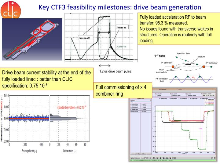 the feasibility of beam The pennsylvania state university the graduate school department of industrial and manufacturing engineering feasibility study of dc power distribution and chilled beam.