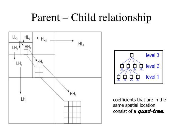 Parent – Child relationship