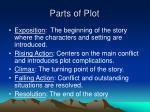 parts of plot
