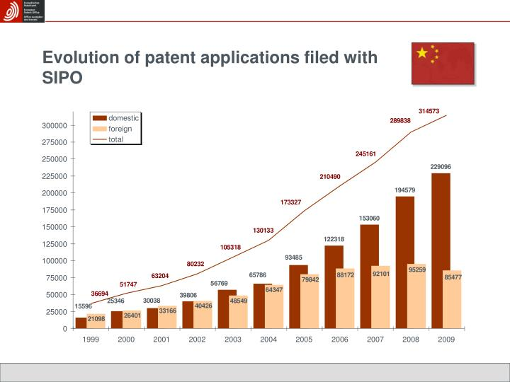 Evolution of patent applications filed with SIPO