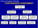concordance assessment