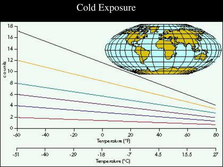 Cold Exposure