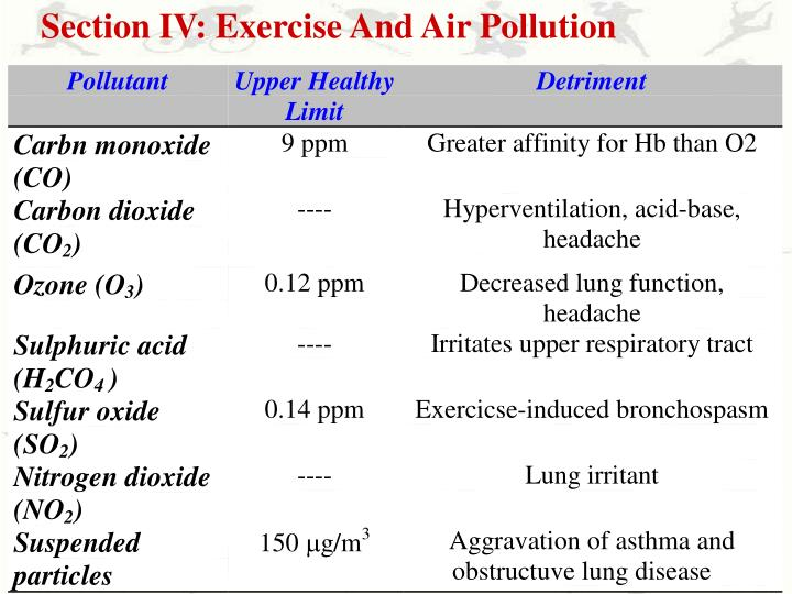 Section IV: Exercise And Air Pollution