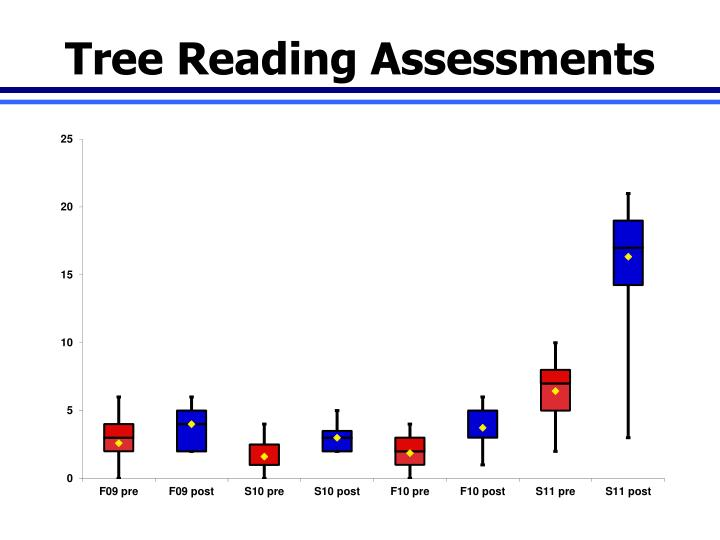 Tree Reading Assessments