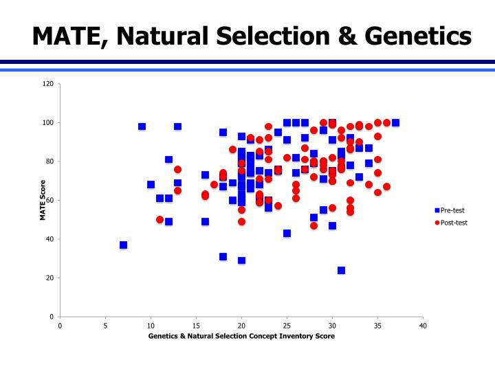 MATE, Natural Selection & Genetics