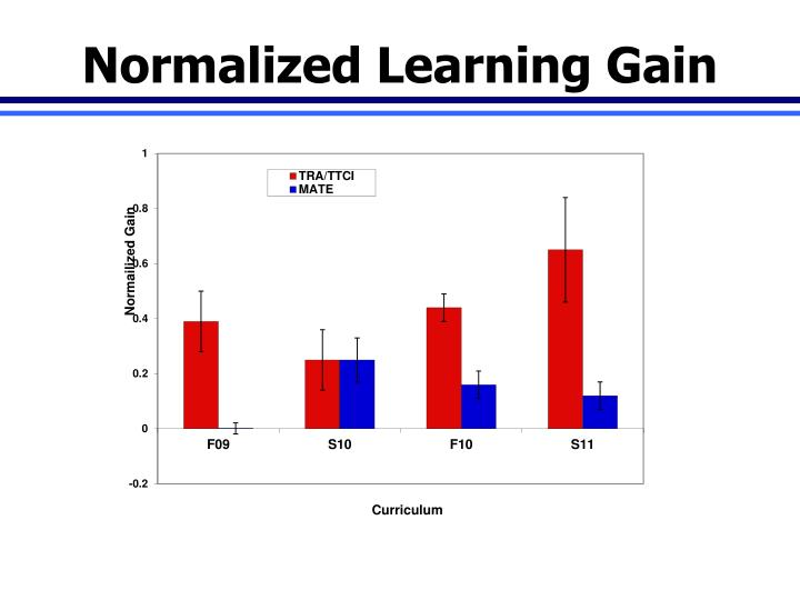 Normalized Learning Gain