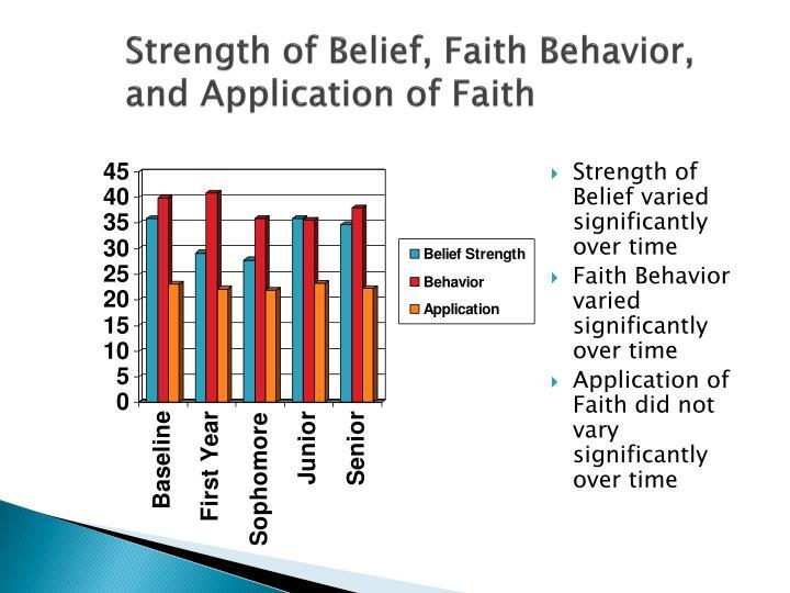 Strength of Belief, Faith Behavior, and Application of Faith