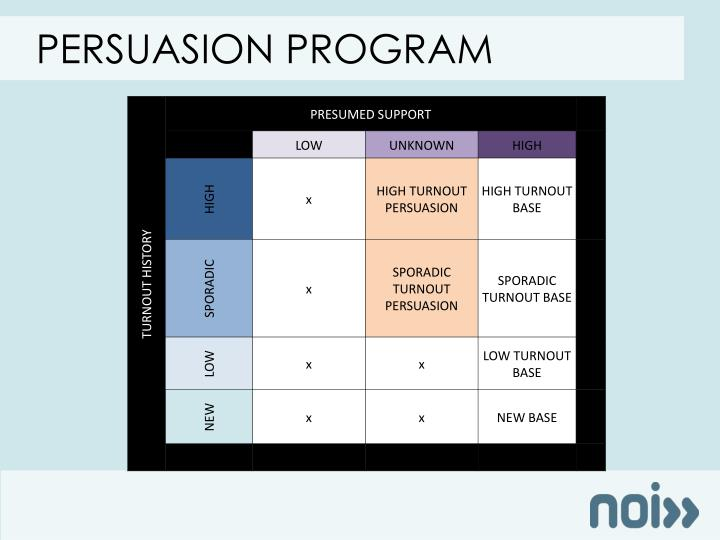 Persuasion program