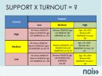 support x turnout