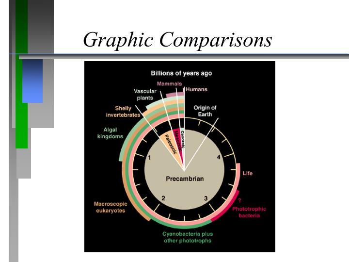 Graphic Comparisons