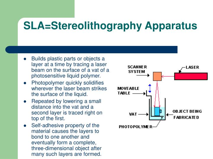 SLA=Stereolithography Apparatus