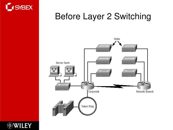 Before Layer 2 Switching