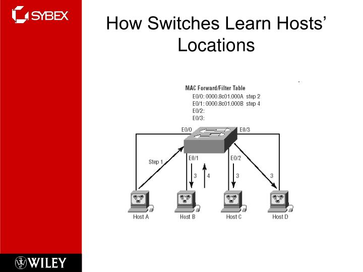How Switches Learn Hosts' Locations