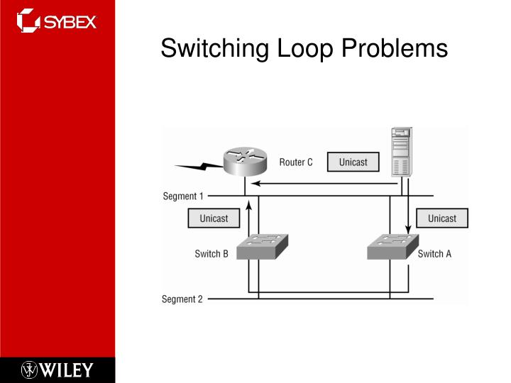 Switching Loop Problems
