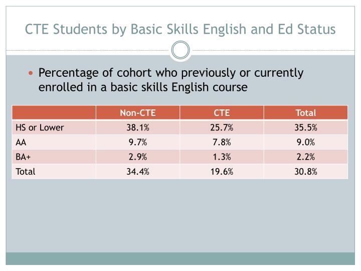 CTE Students by Basic Skills English and Ed Status