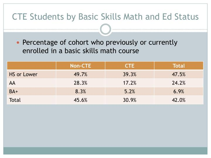 CTE Students by Basic Skills Math and Ed Status
